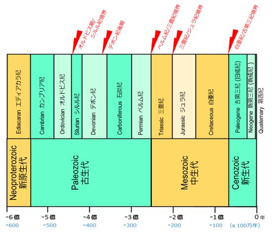 地質時代とビッグファイブ大量絶滅(5度の大量絶滅)---オルドビス期/シルル紀,デボン紀後期,ペルム紀/三畳紀,三畳紀/ジュラ紀,白亜紀/新生代古第三紀