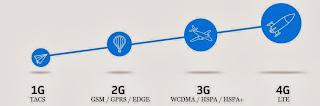 Smart 4G LTE
