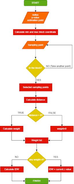 IDW Flowchart Algorithm