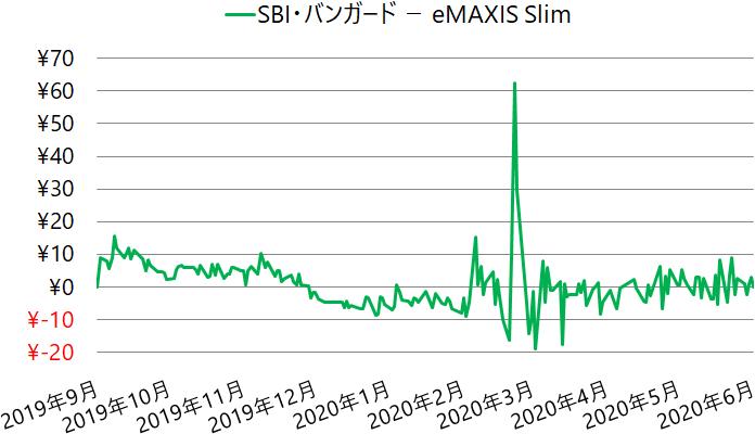 SBI・バンガード・S&P500インデックス・ファンドとeMAXIS Slim 米国株式(S&P500)の基準価額のひらき具合(差額)