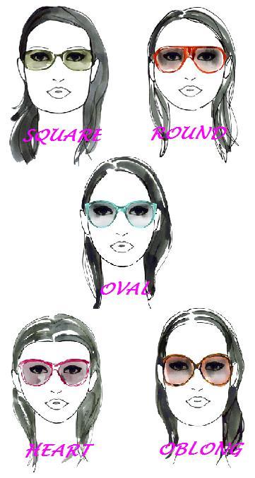 41ee127c6f5197 wOKUlarach: Jaki model okularów do jakiej twarzy?