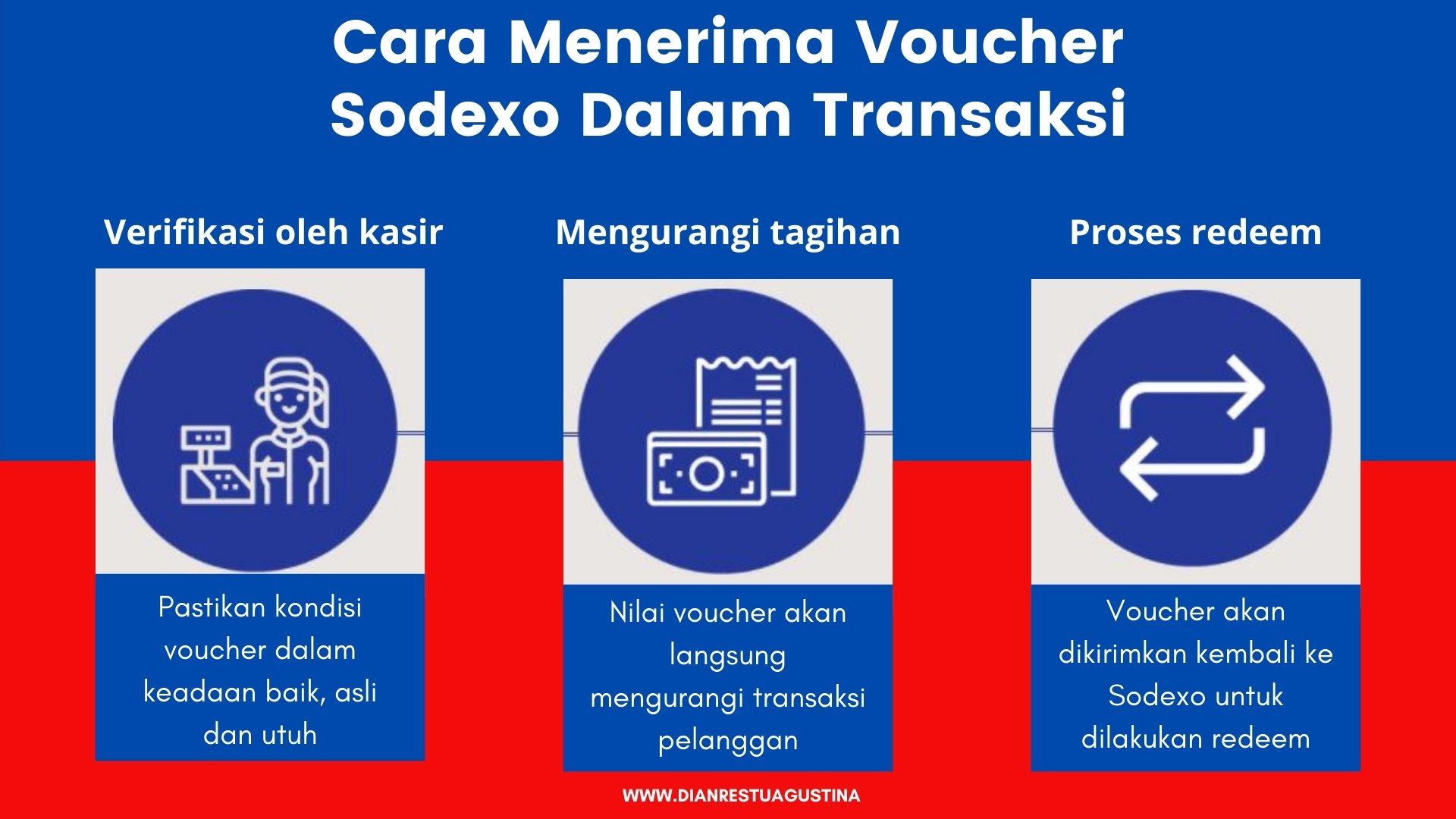 Manfaat Sodexo Gift Pass Buat Merchant