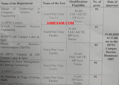 HPTU Recruitment 2020-06 Guest Part Time Faculty