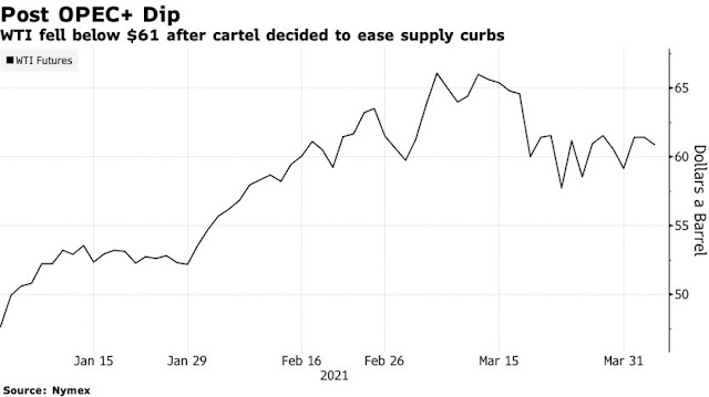 Oil Declines After OPEC+ Wagers Market Can Absorb Extra Barrels - Bloomberg