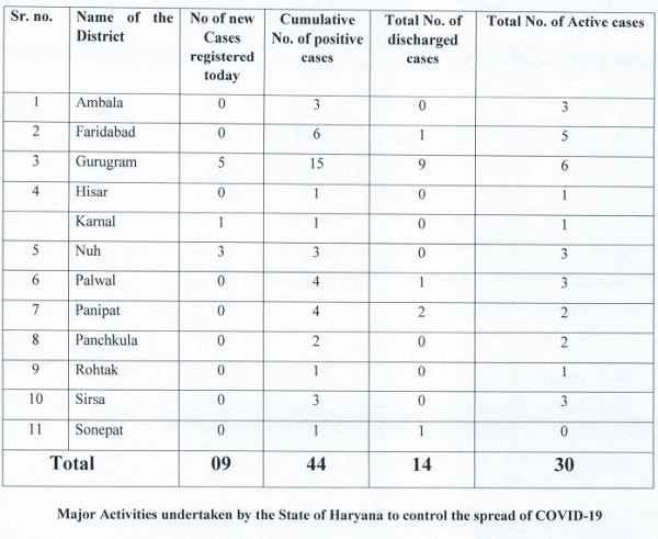 haryana-corona-update-news