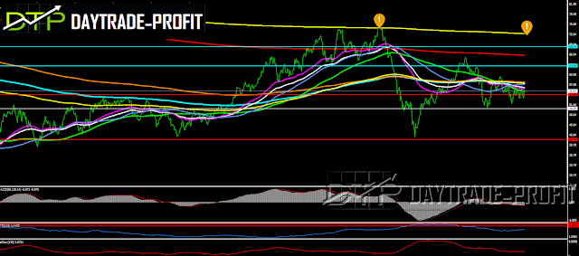oil forecast analysis