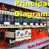 Os 3 principais diagramas de comandos elétricos que devemos aprender
