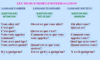 Resultado de imagem para l'interrogation en français