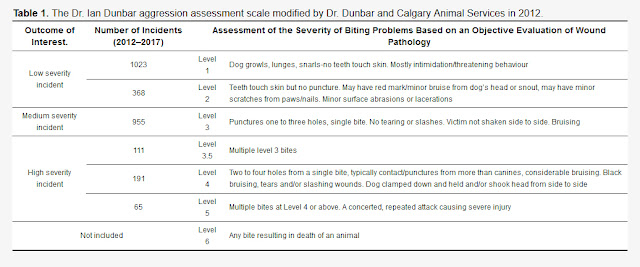 Most serious dog bites happen at home. Table shows the modified Dunbar bite scale