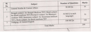 RMSA Assam TET Exam 2019 Graduate Teachers of Secondary Education-Assam Teachers Eligibility Test Notification Exam Syllabus