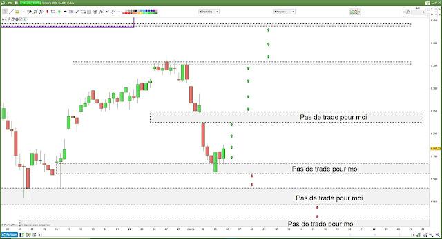 Bilan matrice de trading CAC40 [05/03/18] $cac