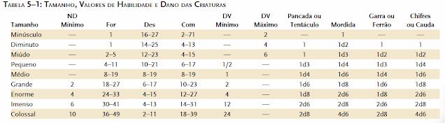 Tabela de tamanho, valores de habilidade e dano das criaturas - D&D 3.5