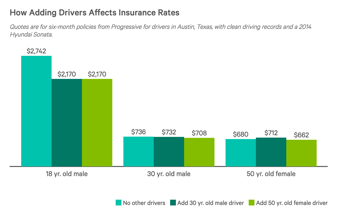 How Much Does It Cost to Add a Driver to Car Insurance Policy