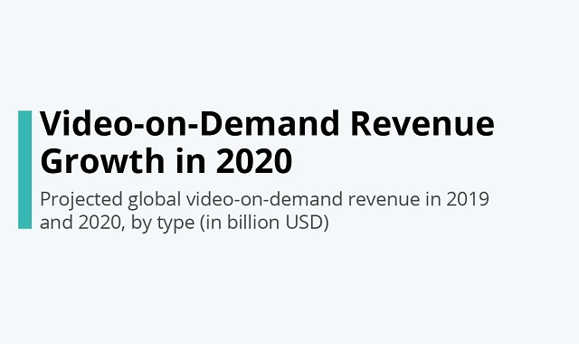 Revenue of video-on-demand platforms