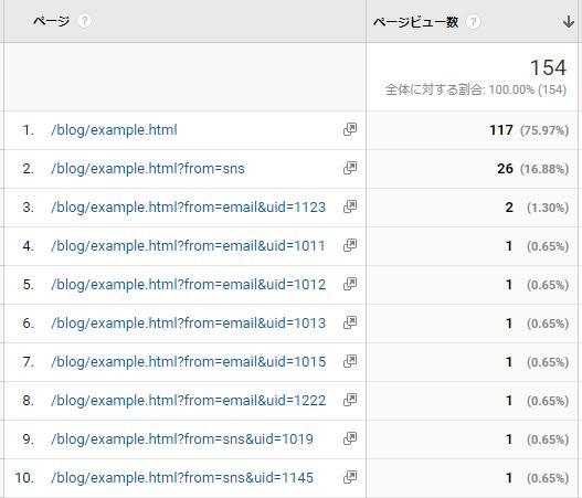 クエリーパラメータを含むURLパスで集計されたページビュー