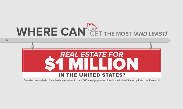 Where Can You Get the Most (and Least) Real Estate for $1 Million in the United States?