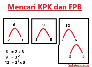 Cara Mencari KPK dan FPB Menggunakan Pohon Faktor Mudah ...