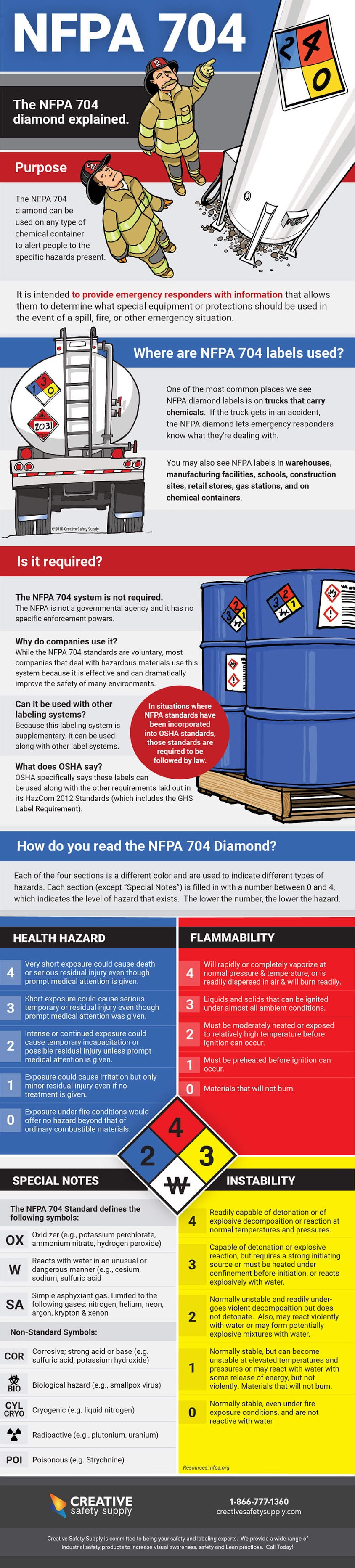 The NFPA 704 Diamond Explained #infographic #NFPA #Labeling #Safety #Heath Hazard #Flammability