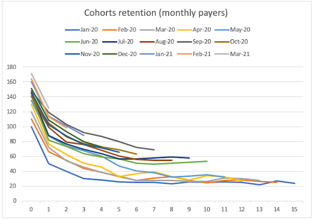 Cohorts retention rate by monthly payers