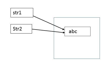Java string interning
