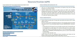 Mekanisme Penerbitan NUPTK 2016