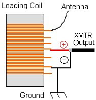 Low Power Radio: Beginners guide to AM Transmitters, AM