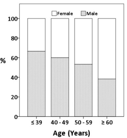 図:クモ膜下出血の年齢別男女比