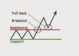 Pengertian Support Dan Resistance Forex: Breakout dan Pullback Trading