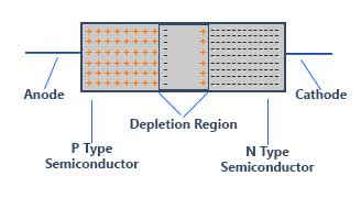 internal architecture of diode