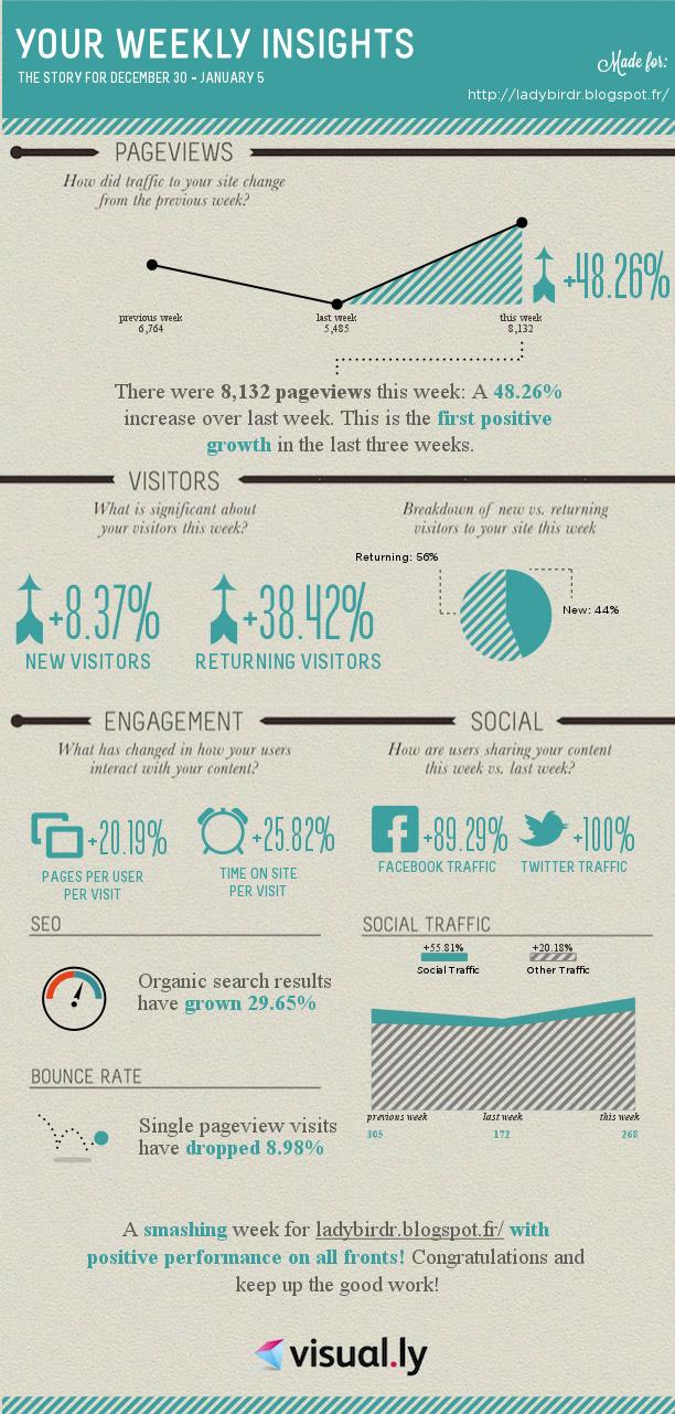 Recevez vos statistiques Google Analytics par e-mail sous forme d'infographie