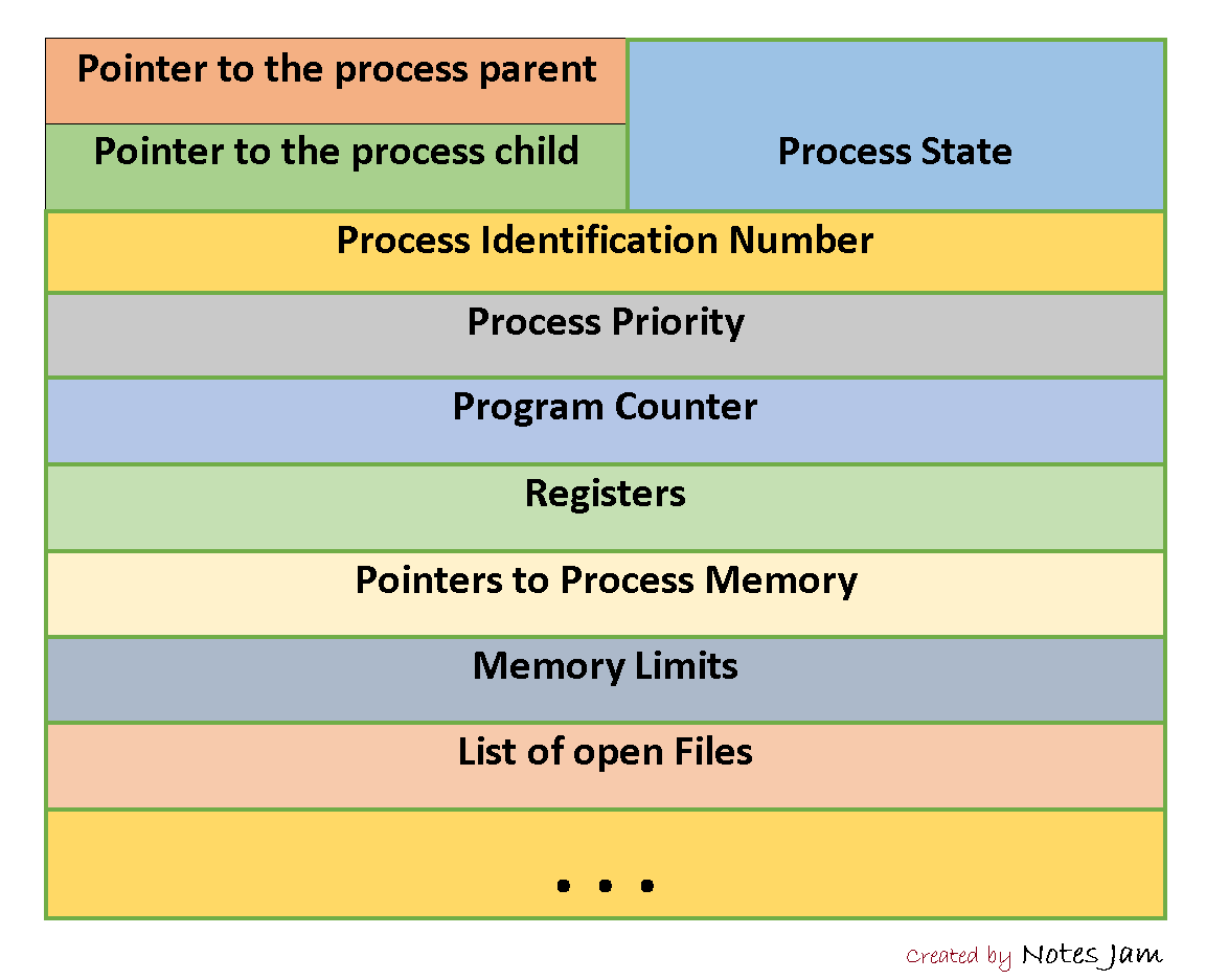 process control block diagram in operating system, process block
