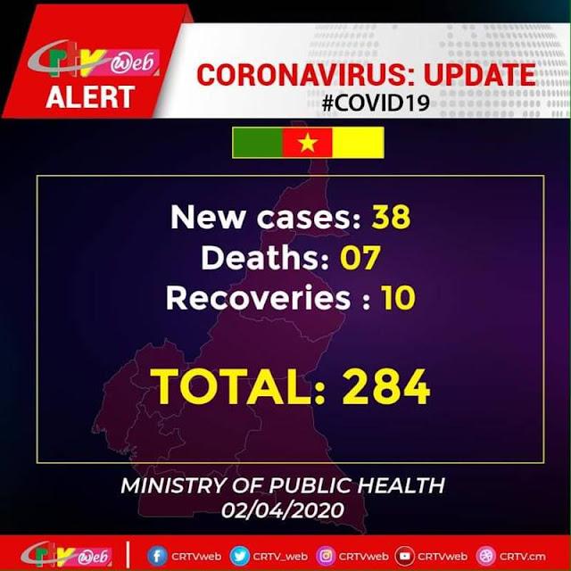 Coronavirus deaths Cameroon