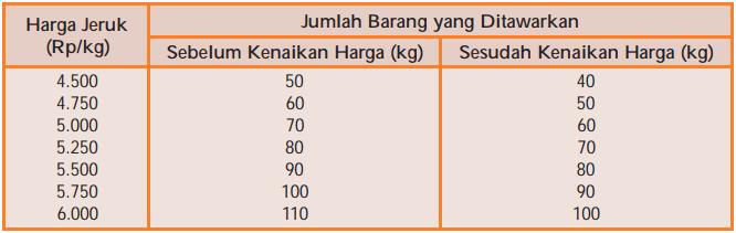 Tabel Pergeseran Kurva Penawaran