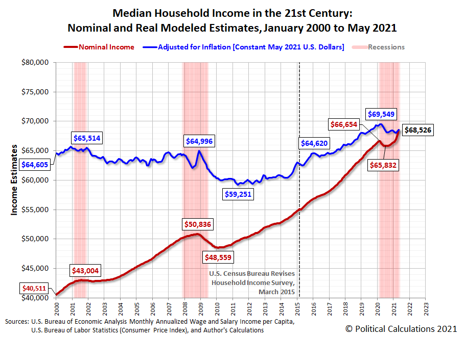 Median Household Income in the 21st Century: Nominal and Real Modeled Estimates, January 2000 to May 2021