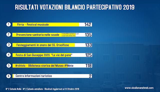 Scrutinio Bilancio Partecipato 2019 - 659 Votanti