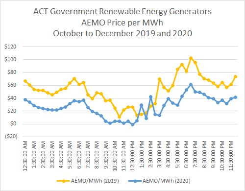 AEMO average price per MWh in each half hour for ACT renewable energy generators