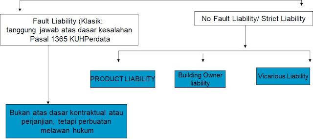 Hubungan Product Liability dan Perlindungan Konsumen