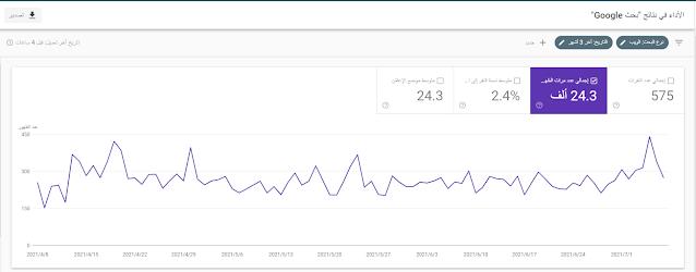 مقاييس أداء البحث في Google Search Console