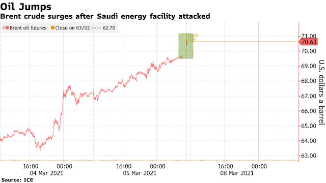 Oil Jumps Above $70 After #Saudi Arabian Energy Facility Attacked - Bloomberg