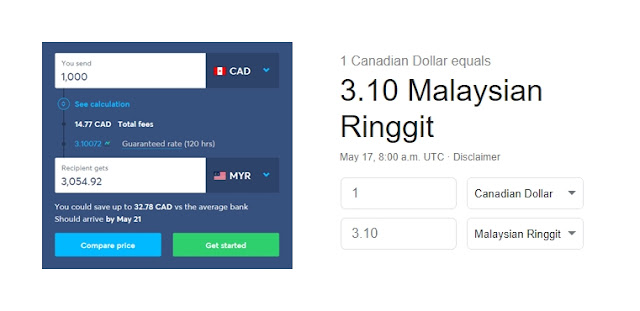 Google CAD - MYR Exchange Rate vs Transferwise CAD - MYR Exchange Rate