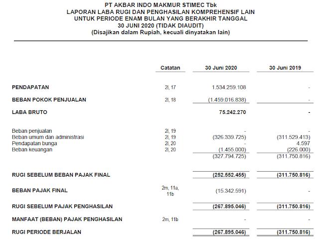 Laporan Keuangan AIMS Kuartal 2 Tahun 2020
