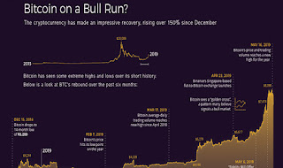 The Beginning of a Bitcoin Bull Run