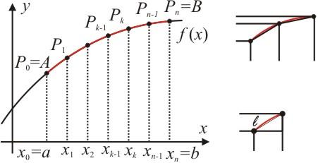 figura4-como-calcular-o-comprimento-de-um-arco-de-curva-atraves-do-calculo-diferencial-e-integral