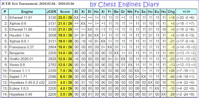 JCER Tournament 2020 - Page 2 2020.02.04.TestTournament
