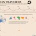 Travelers 2016