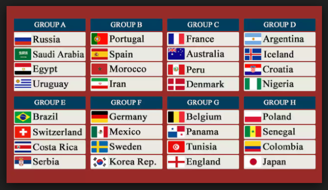 FiFa 2018 Russia Group Draw