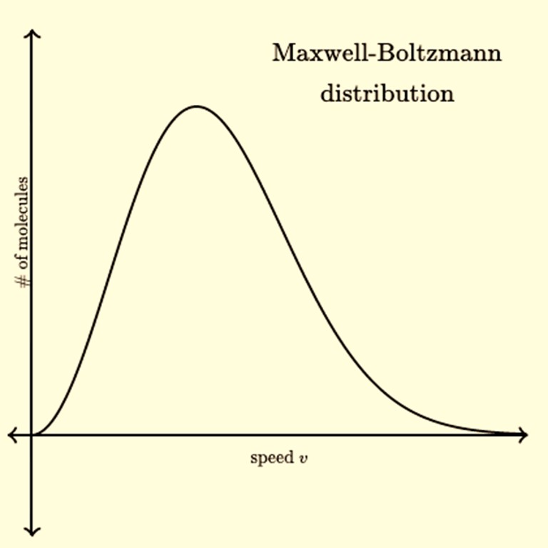 maxwell boltzmann distribution ludwig physics
