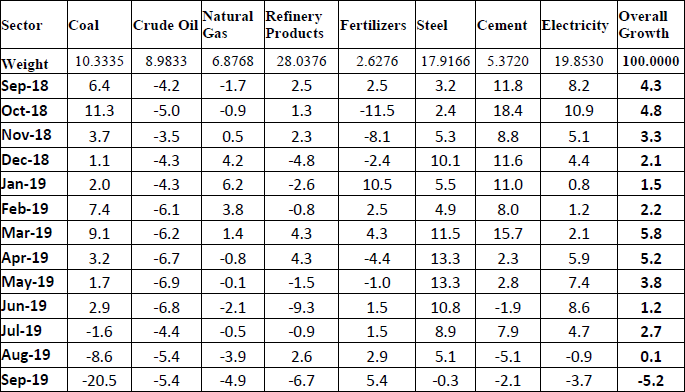 Performance of Eight Core Industries Monthly Growth Rate September 2019
