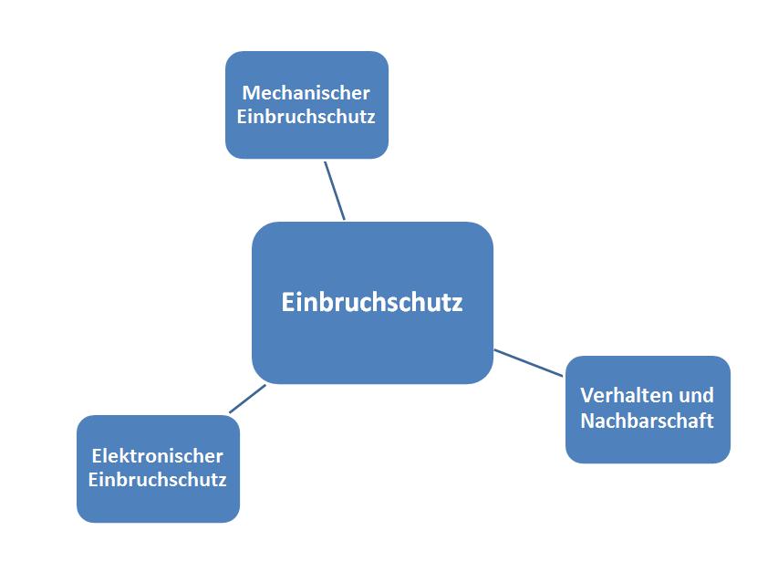 Elektronischer Einbruchschutz sysdacom gmbh daten und kommunikationstechnik