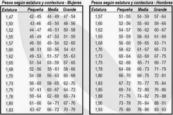 tabla peso ideal por estatura